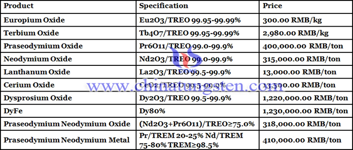 Chinese rare earth prices picture