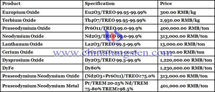 praseodymium neodymium oxide prices picture