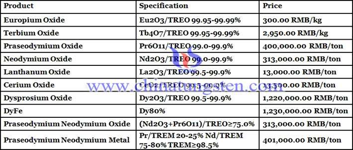 terbium oxide prices picture