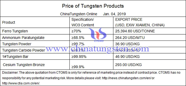 tungsten carbide powder price picture