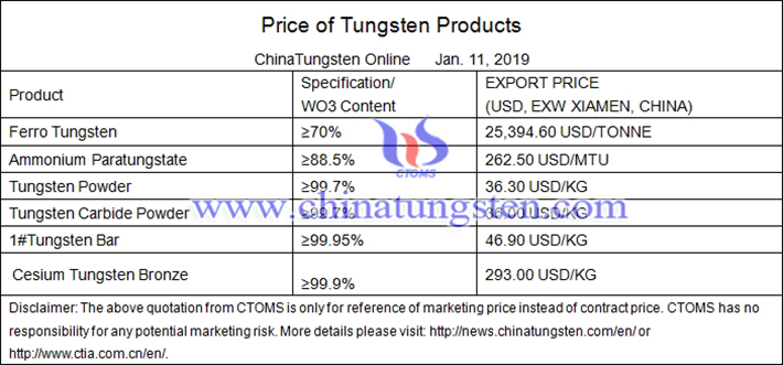China tungsten product prices picture