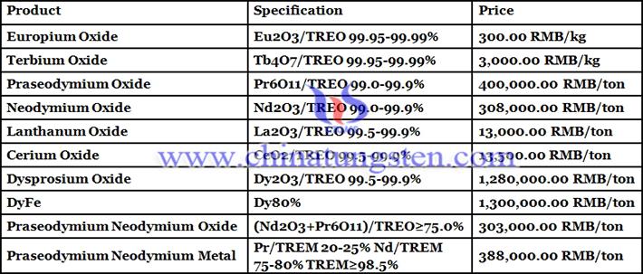 neodymium oxide price picture