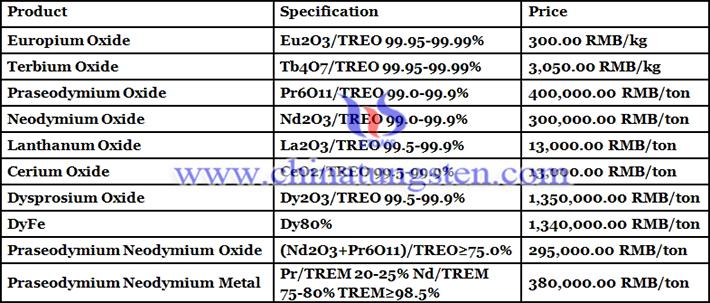 terbium oxide prices picture