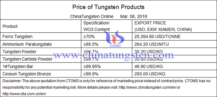 tungsten bar price picture