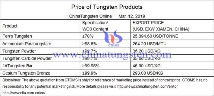 ammonium metatungstate price picture