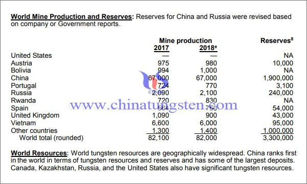 全国钨矿资源储量图片