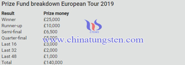2019年PDC欧洲巡回赛图片