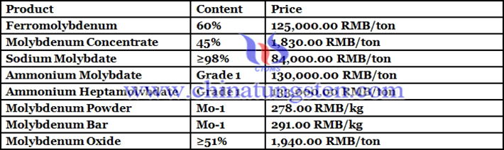 molybdenum disulfide price image