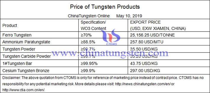 tungsten powder prices image