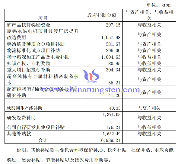 廈門鎢業獲得政府補助6939萬元