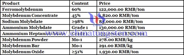 sodium molybdate price photo