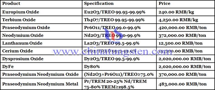 cerium oxide price photo