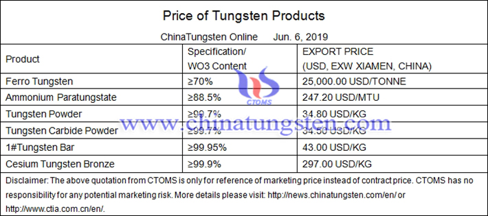 China tungsten prices image