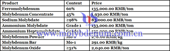 China molybdenum prices image
