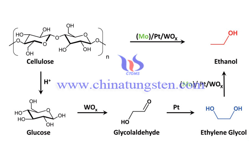 the proposed reaction pathway from cellulose to ethanol over the multifunctional catalyst Mo-Pt-WOx image