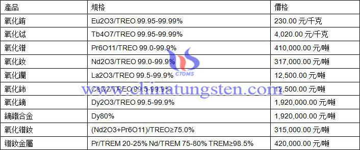 稀土產品價格圖片