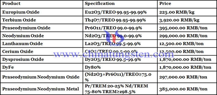 China rare earth prices image