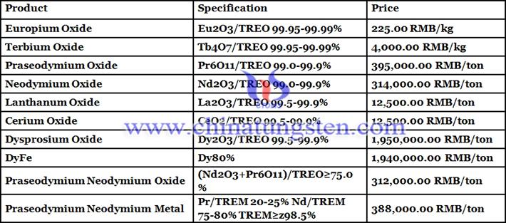 praseodymium neodymium metal prices image