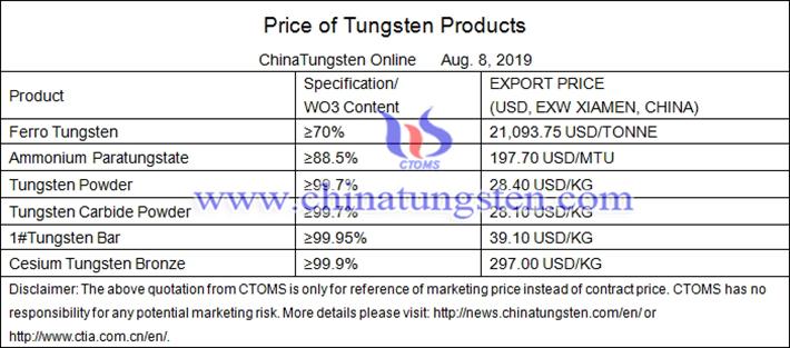 tungsten average prices image