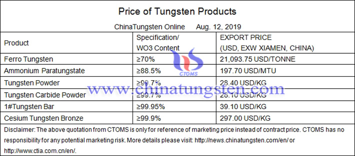 tungsten forecast prices image