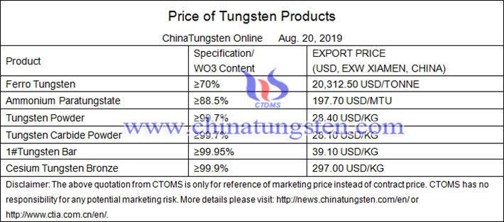 ammonium metatungstate prices image