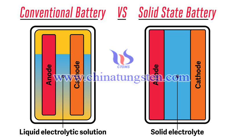 conventional batteries and solid state batteries image