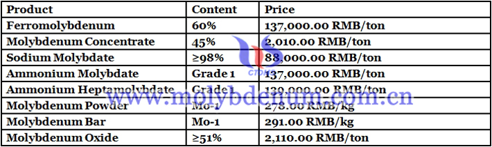 ferro molybdenum prices image
