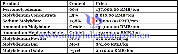 China ferro molybdenum prices image