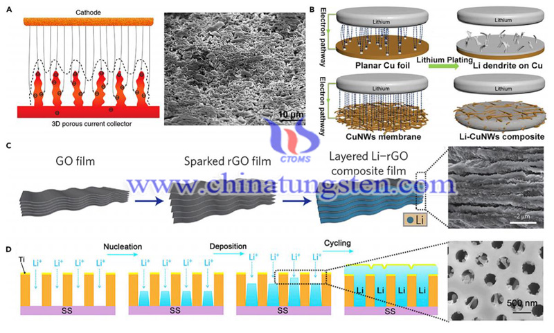 new insights for design of lithium anode architecture image