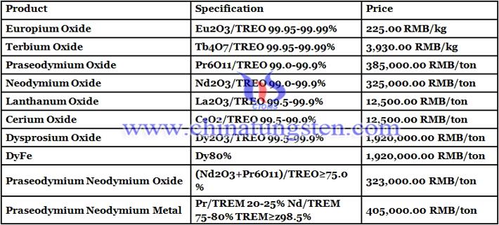 neodymium oxide prices image
