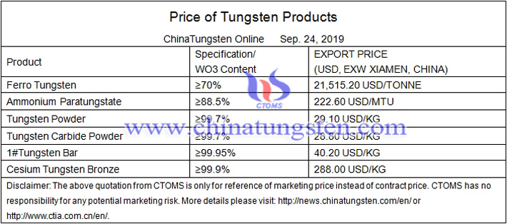 ferro tungsten prices image