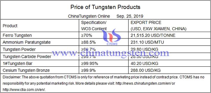 tungsten carbide powder price image