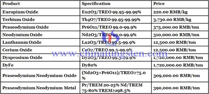 cerium oxide price image