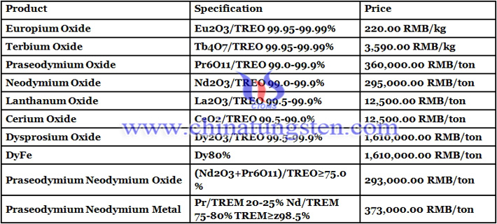 dysprosium oxide prices image
