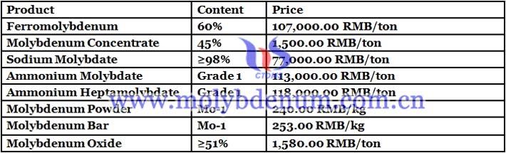 2019 molybdenum oxide prices image