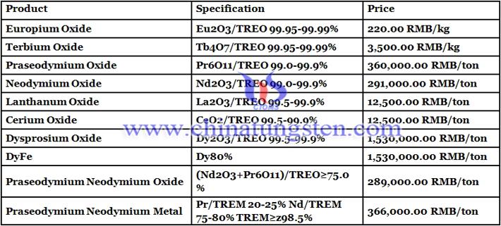 lanthanum oxide prices image