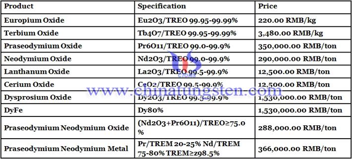 praseodymium oxide price image