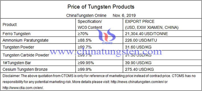 tungstic acid price image