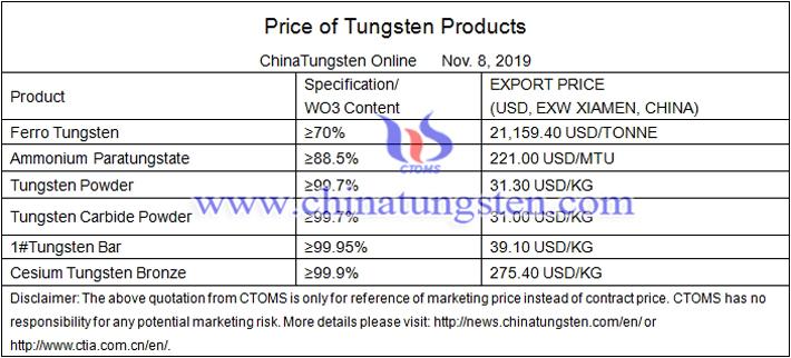 APT price image
