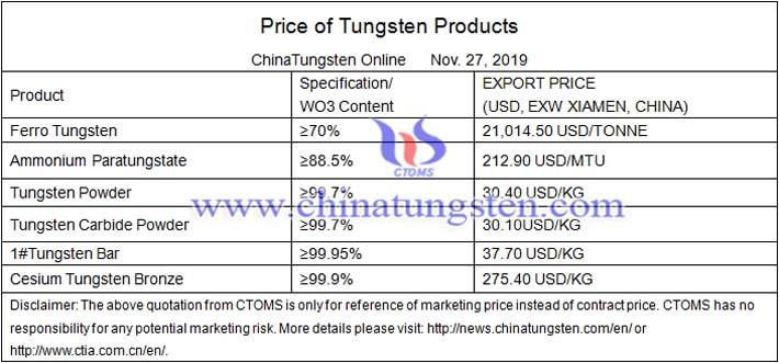 tungsten powder price image