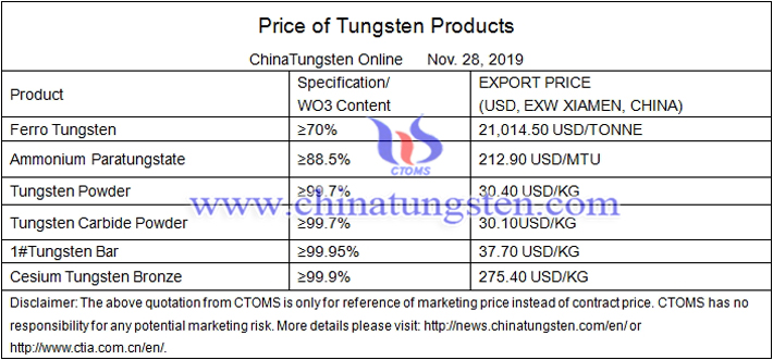 China tungsten powder prices image