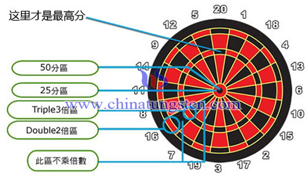 01飛鏢比賽規則圖片