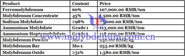 China molybdenum prices image