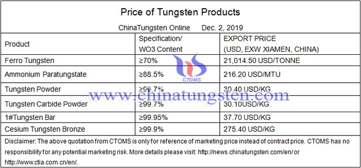 Chinese tungsten concentrate price image