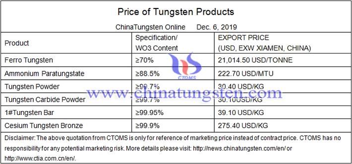 tungsten carbide powder prices image