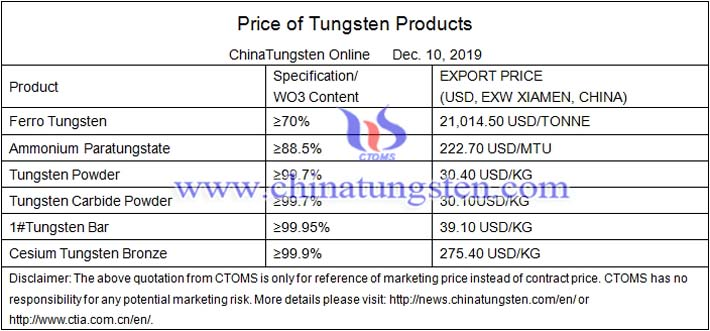 China tungsten price image