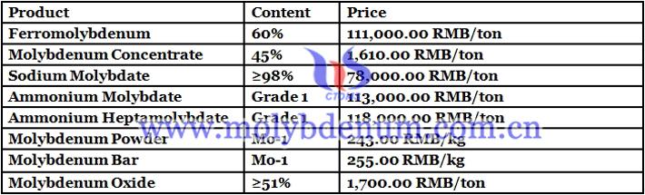 China molybdenum bar prices image