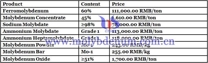 molybdenum powder prices image