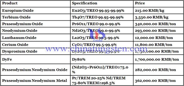 China praseodymium oxide prices image