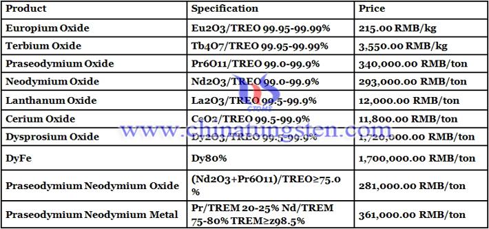 europium oxide prices image